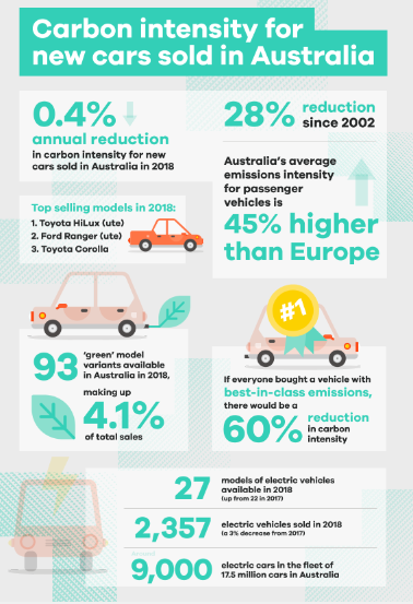 Co2-Infographic